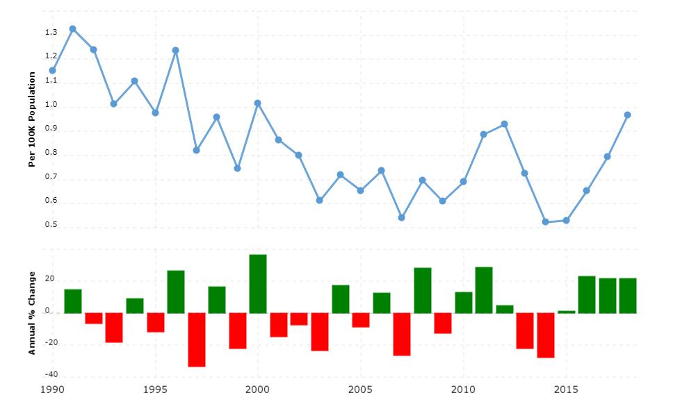 Austria Crime Rate & Statistics