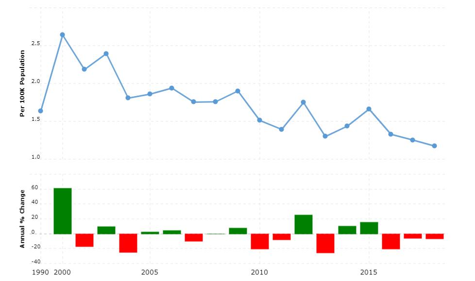 Bosnia and Herzegovina Crime Rate & Statistics