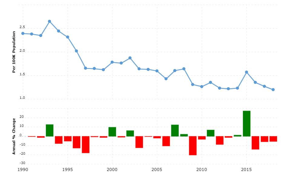 France Crime Rate & Statistics