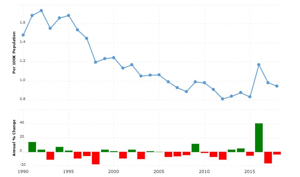 Germany Crime Rate & Statistics
