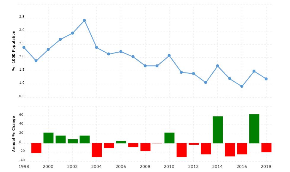 Macedonia Crime Rate & Statistics