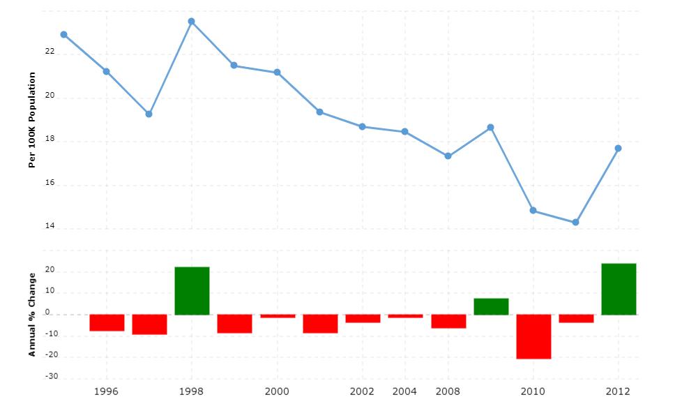 Namibia Crime Rate & Statistics