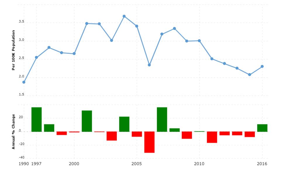 Nepal Crime Rate & Statistics