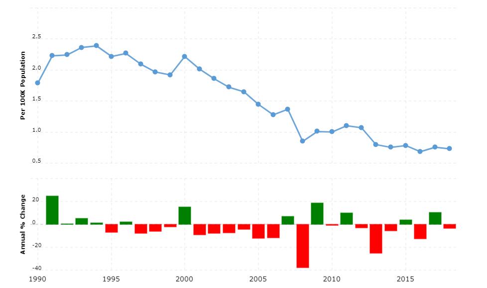 Poland Crime Rate & Statistics