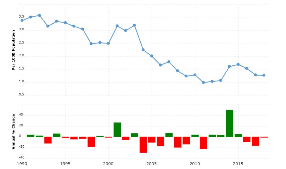 Romania Crime Rate & Statistics
