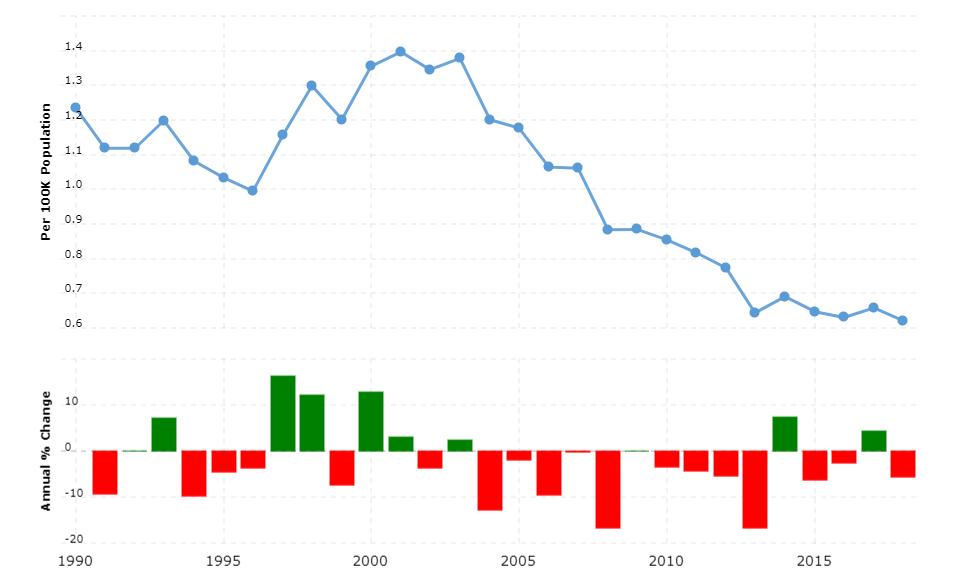 Spain Crime Rate & Statistics