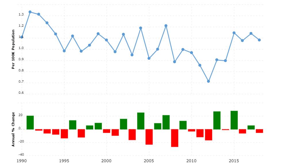 Sweden Crime Rate & Statistics