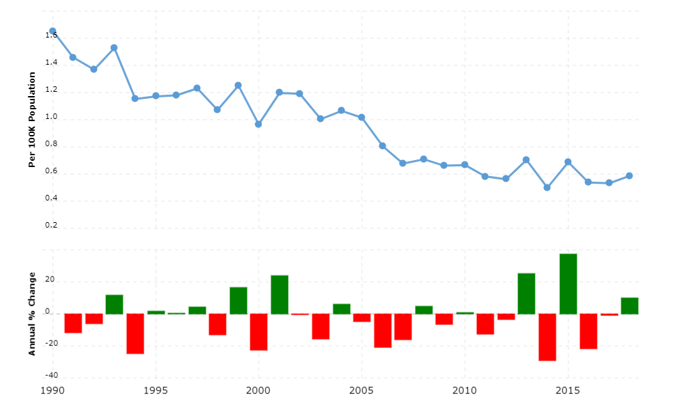 Switzerland Crime Rate & Statistics